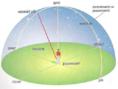 severný a južný nebeský pól
