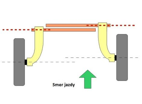Schéma zobrazuje vzájomne vyosené zadné zavesenie.