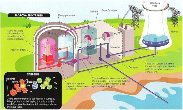 Ako funguje jadrová elektráreň.
