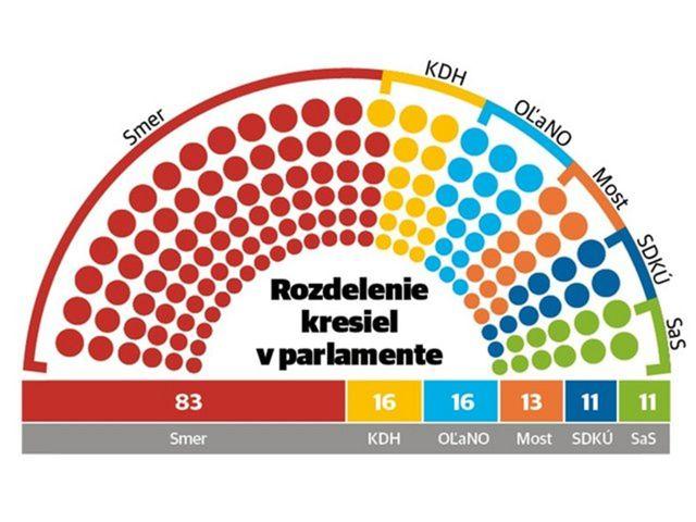 Rozdelenie kresiel v parlamente po voľbách 2012