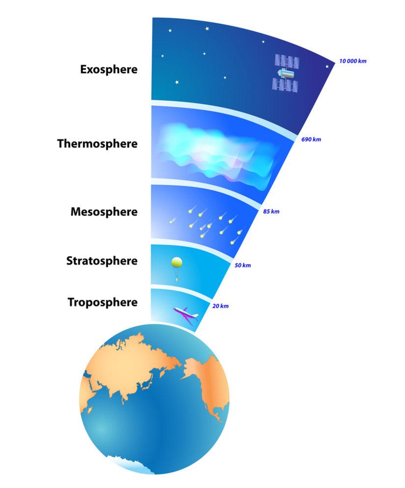 Zemská atmosféra.