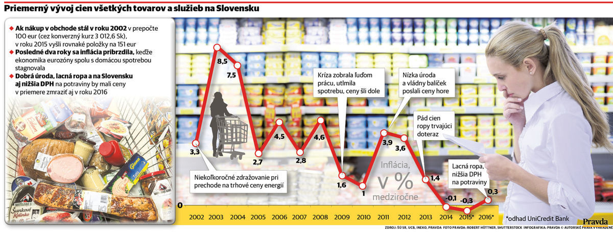 Priemerný vývoj cien všetkých tovarov a služieb na Slovensku.