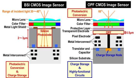 Porovnanie bežného CMOS snímača so snímačom s OPF vrstvou.