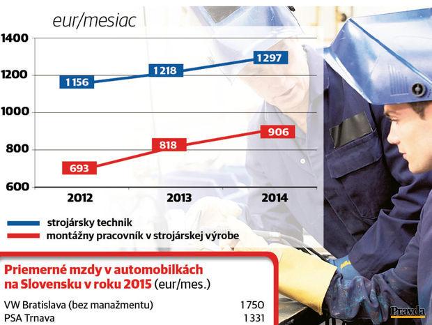Vývoj platov v automobilkách a strojárskej výrobe.