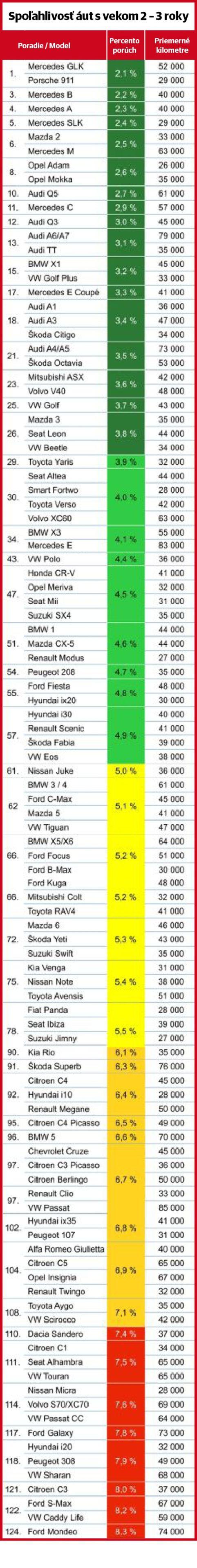TUV Report - 2017 2-3 roky