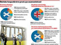 Škótsko, infografika