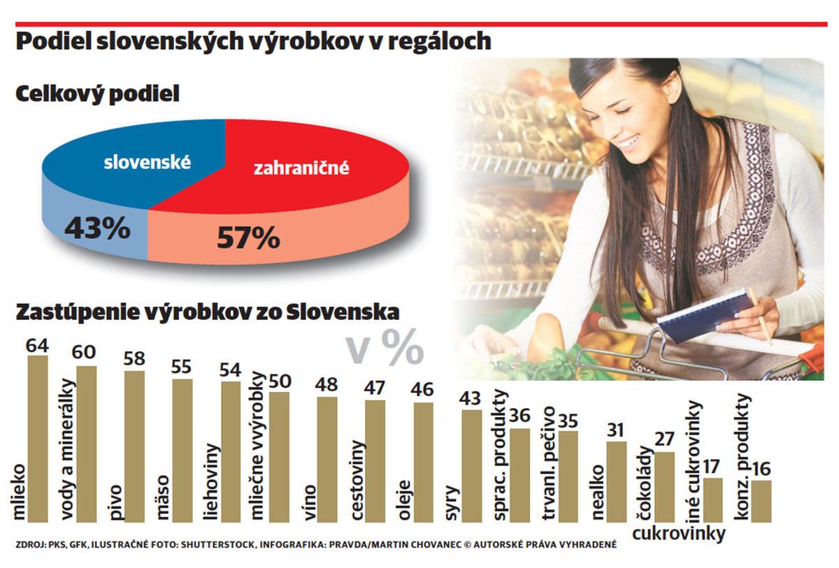Keď vtedy urobila agentúra Gfk Slovakia prieskum podielu domácich potravín  na regáloch 185e907fe34
