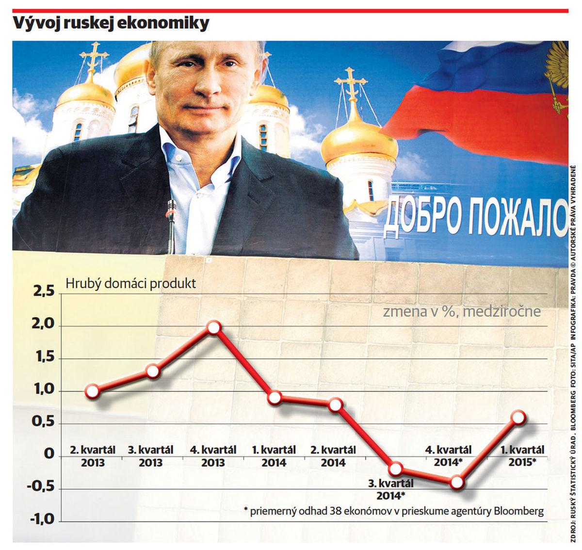 Posla peniaze do Ruska Opal Transfer