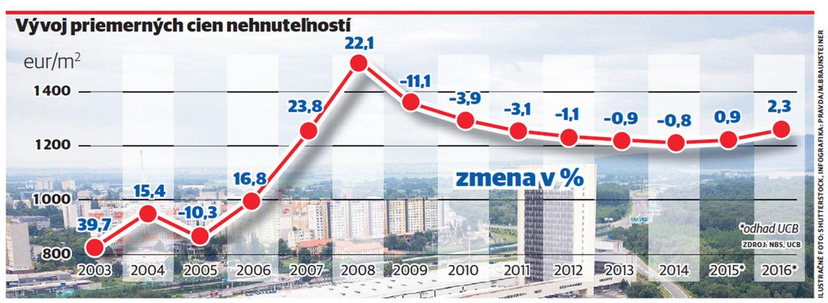 Kalkulačka ceny bytu