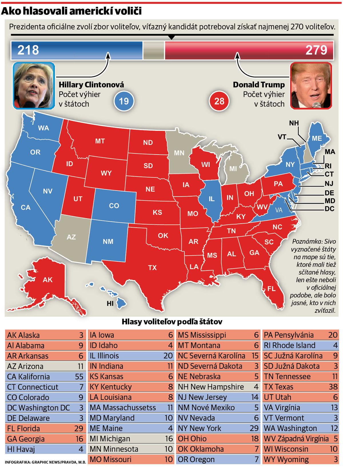 ed91ec078 Víťazom sa stal Donald Trump, bude 45. prezidentom USA - Svet ...