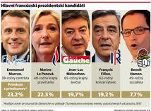Francúzsko je neisté a nervózne, tvrdí expert Martin Michelot