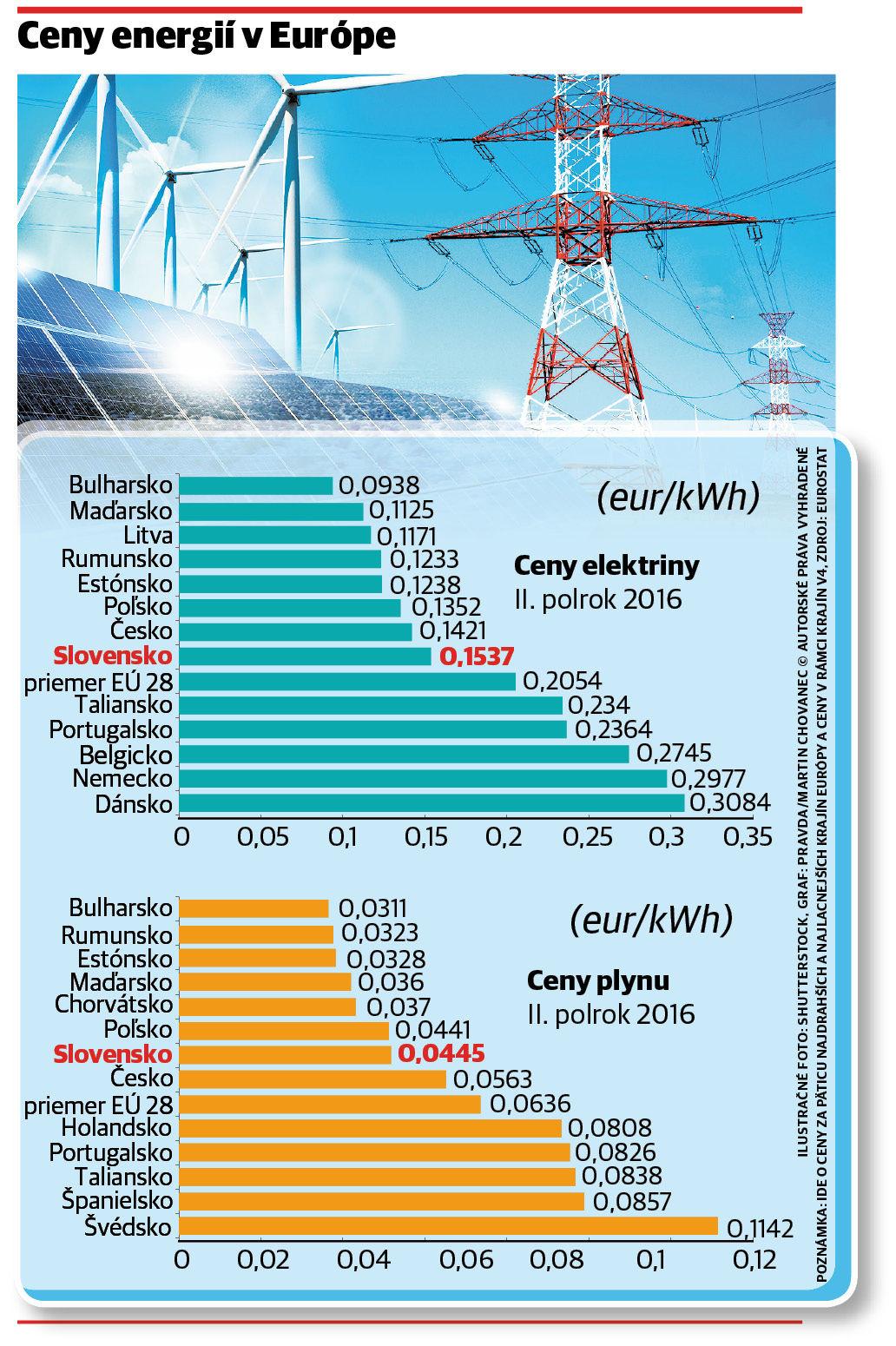 Máme najdrahšiu elektrinu v regióne. Dusia ju dotácie - Ekonomika ... 2dbef8056d5