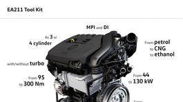 VW - motor 1,5 TSI Evo
