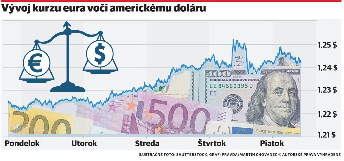 Euro valcuje dolár - Ekonomika - Správy - Pravda.sk