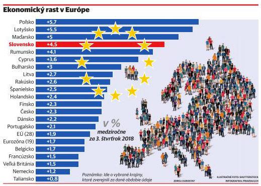 Slovensko má dvakrát rýchlejší rast ako Česko - Ekonomika - Správy ... fc486ae8493