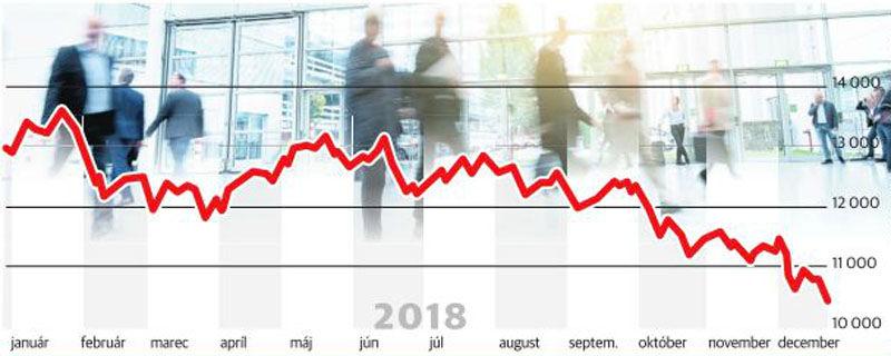 2e76eaf1f Spomalenie nemeckej ekonomiky je vidieť na páde hlavného akciového indexu  DAX