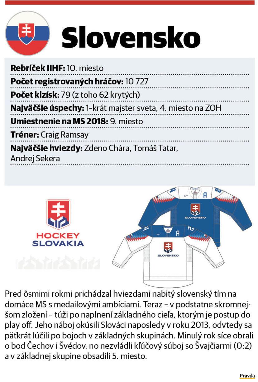9463e754a477b Všetko o MS v hokeji 2019 (vizitky) - Hokej - Pravda.sk