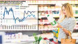 Potraviny zdraželi, ceny jedla naďalej rastú