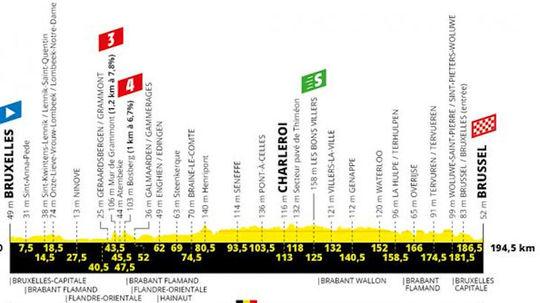 9b321b6fef2ab Pozrite si profily etáp, ktoré čakajú Sagana na Tour. Kde by mohol ...