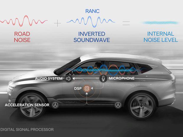 Hyundai - systém na potlačenie hluku RANC