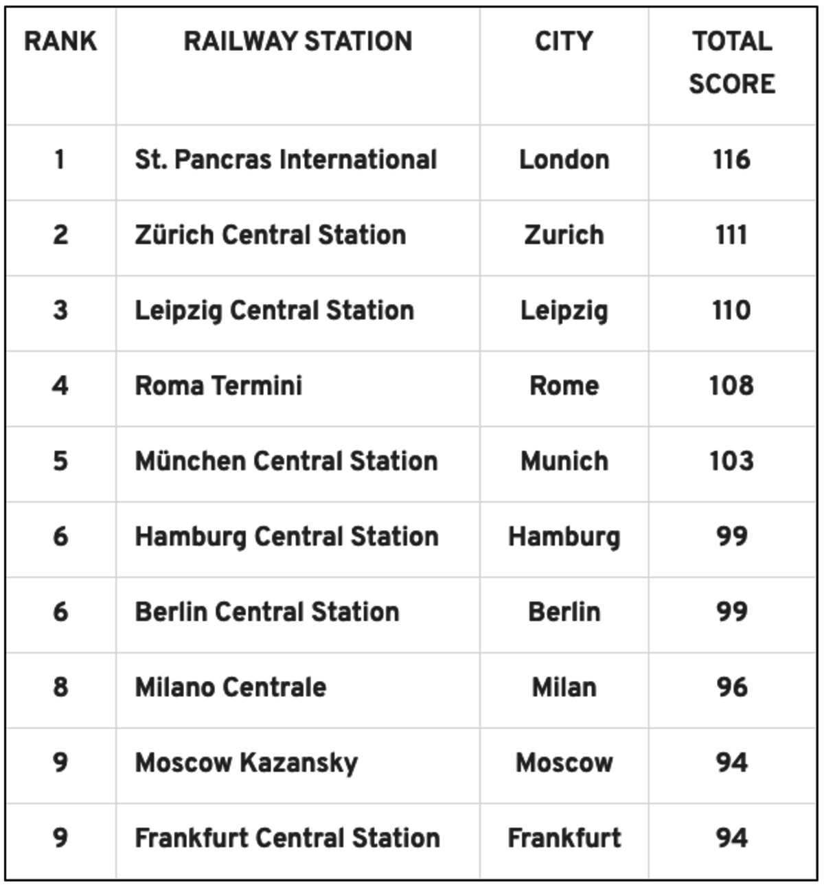 European Railway Station Index. Zdroj: Consumer...