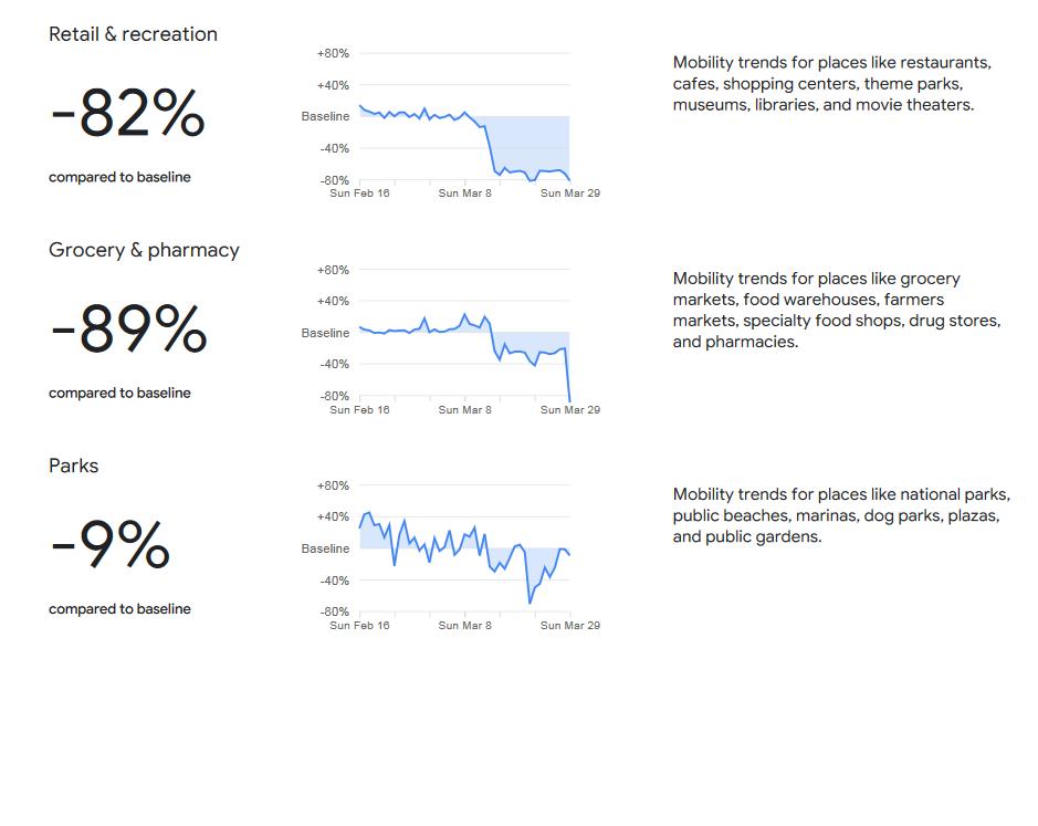 Google zverejnil štatistiky mobility Slovákov...