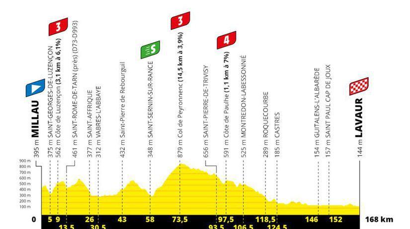 Tour de France 2020_7. etapa