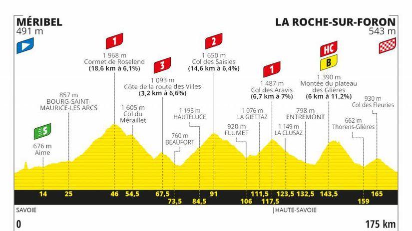 Tour de France 2020 - 18. etapa