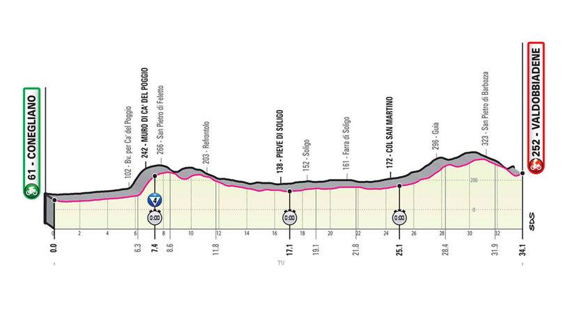 14 etapa Giro
