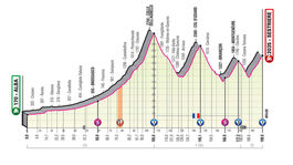Giro etapa 20