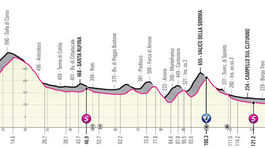Giro d´Italia 2021, 10. etapa
