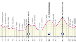 Giro d´Italia 2021, 12. etapa