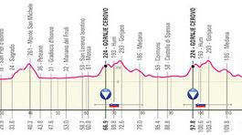 Giro d´Italia 2021, 15. etapa
