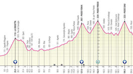 Giro d´Italia 2021, 16. etapa