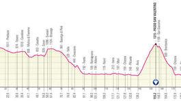 Giro d´Italia 2021, 17. etapa
