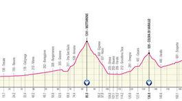 Giro d´Italia 2021, 19. etapa