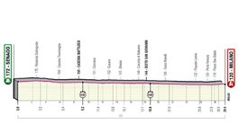 Giro d´Italia 2021, 21. etapa