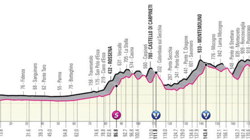 Giro d´Italia 2021, 4. etapa