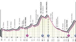Giro d´Italia 2021, 6. etapa
