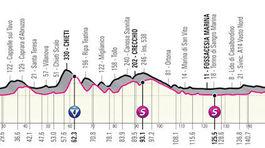 Giro d´Italia 2021, 7. etapa