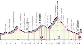 Giro d´Italia 2021, 8. etapa