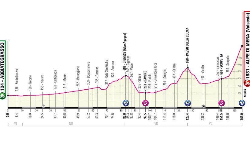 Giro 19 etapa